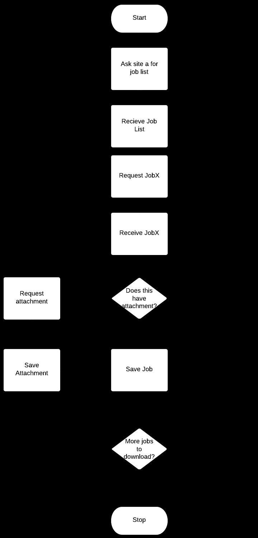 Basic SOAP API Flow Chart